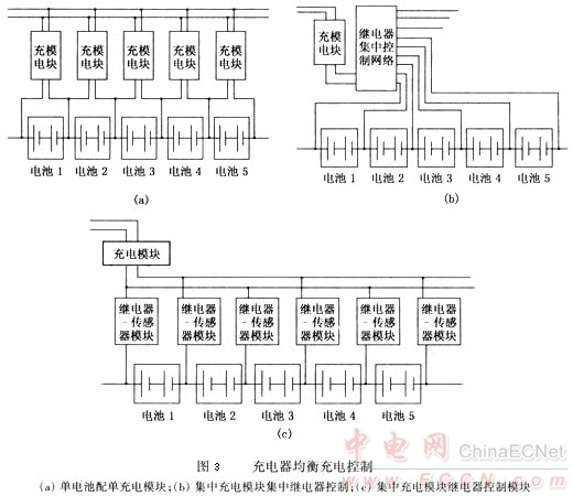 电动汽车电池组管理系统