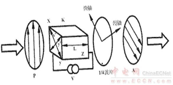 模拟电路       电光调制器是利用某些晶体材料在外加电场的作用下所