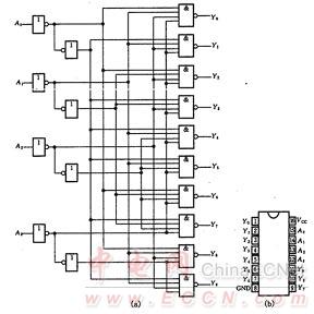 8421优先编码器电路图